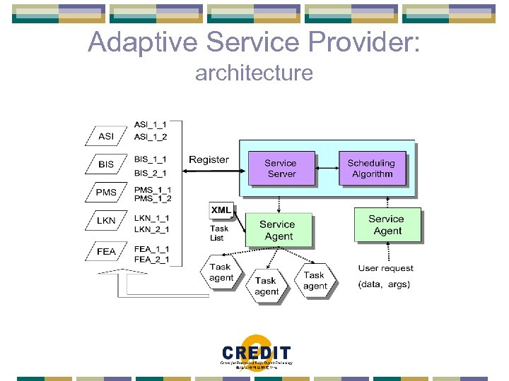 Adaptive Service Provider: architecture