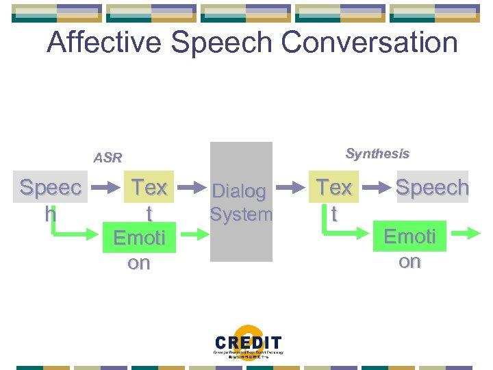 Affective Speech Conversation Synthesis ASR Speec h Tex t Emoti on Dialog System Tex