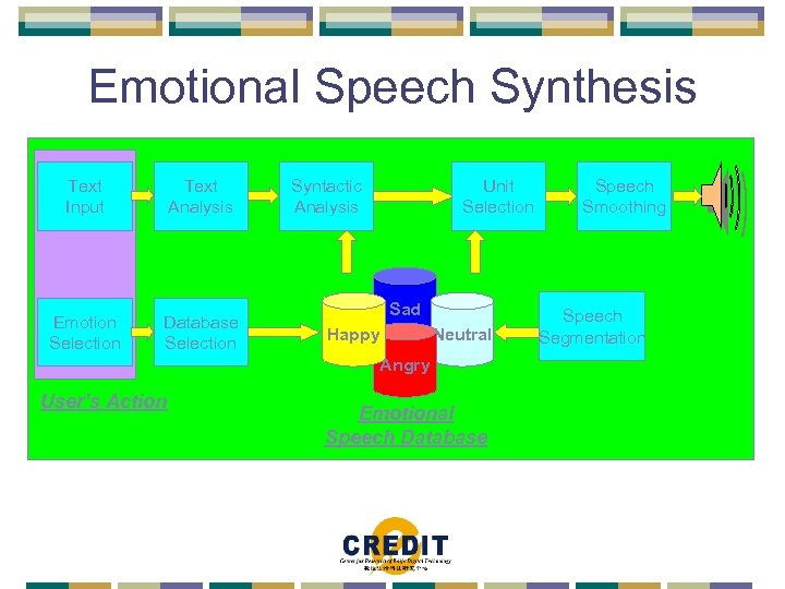 Emotional Speech Synthesis Text Input Text Analysis Emotion Selection Database Selection Syntactic Analysis Unit