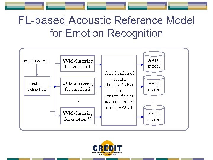 FL-based Acoustic Reference Model for Emotion Recognition speech corpus feature extraction AAU 1 model
