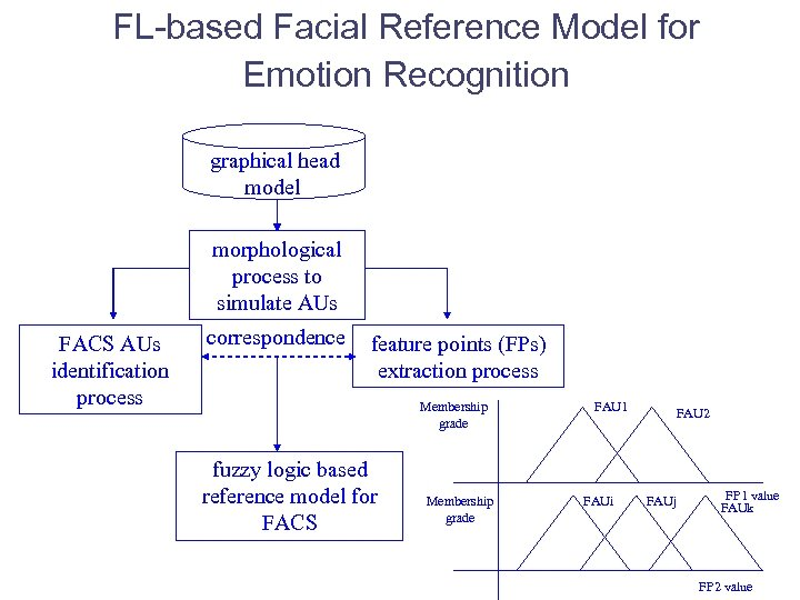 FL-based Facial Reference Model for Emotion Recognition graphical head model morphological process to simulate