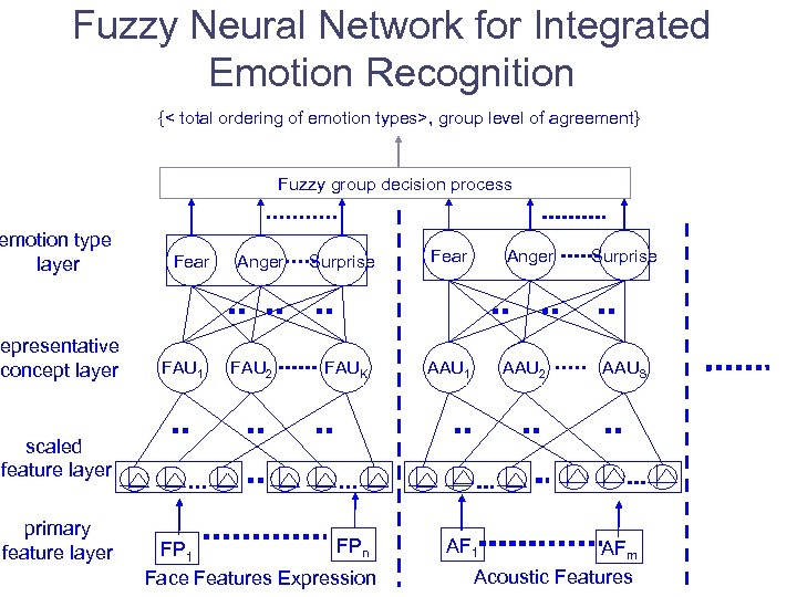 Fuzzy Neural Network for Integrated Emotion Recognition {< total ordering of emotion types>, group