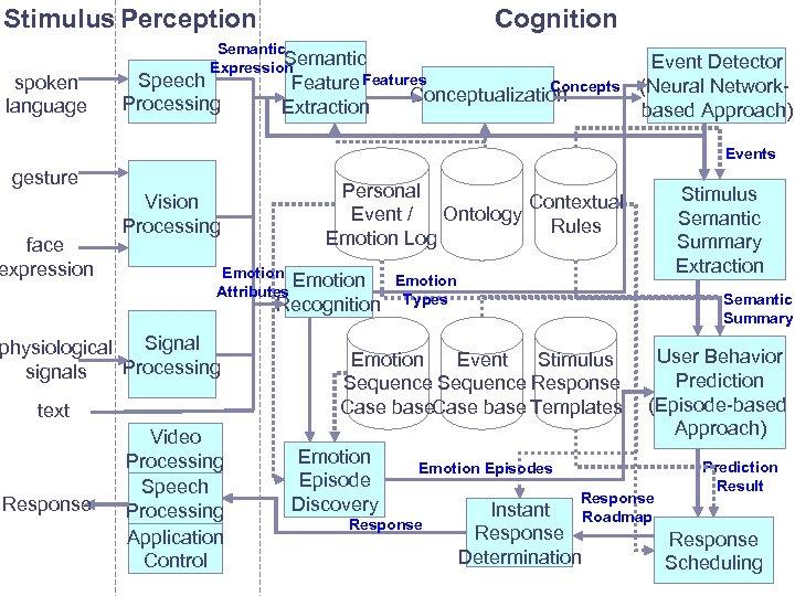 Stimulus Perception spoken language Cognition Semantic Expression Speech Features Processing Extraction Concepts Conceptualization Event