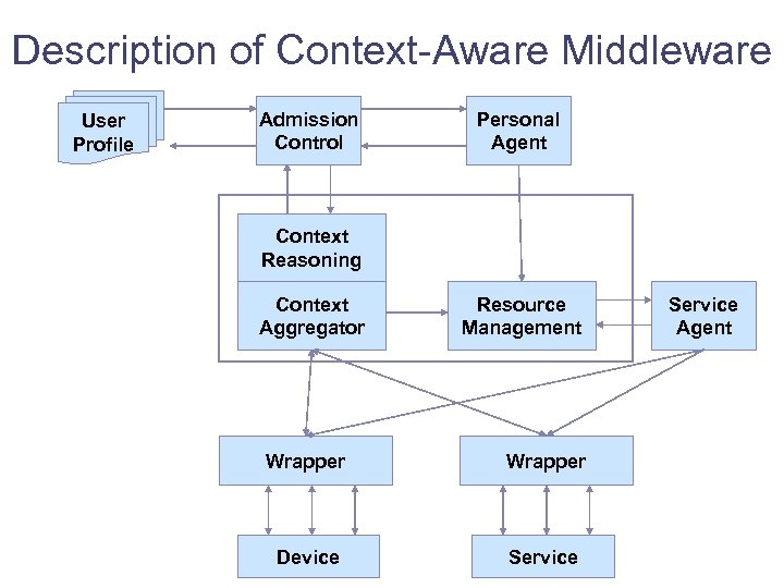 Description of Context-Aware Middleware User Profile Admission Control Personal Agent Context Reasoning Context Aggregator