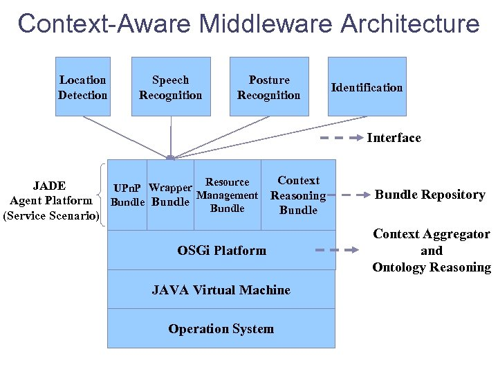 Context-Aware Middleware Architecture Location Detection Speech Recognition Posture Recognition Identification Interface Context Resource JADE