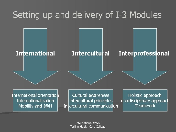 Setting up and delivery of I-3 Modules International orientation Internationalization Mobility and I@H Intercultural