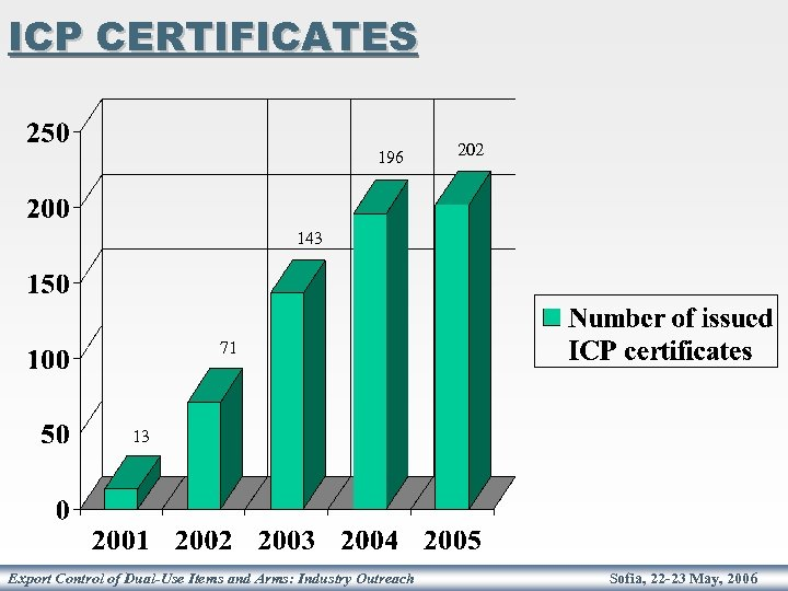 ICP CERTIFICATES 196 202 143 71 13 Export Control of Dual-Use Items and Arms: