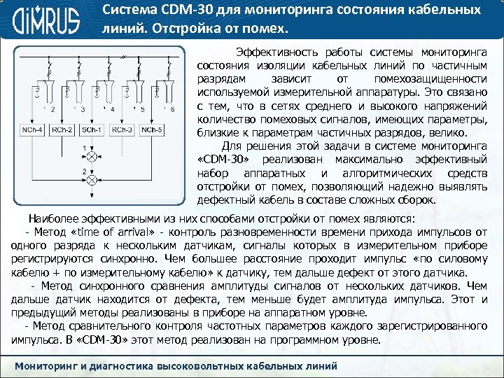 Система CDM-30 для мониторинга состояния кабельных линий. Отстройка от помех. Эффективность работы системы мониторинга