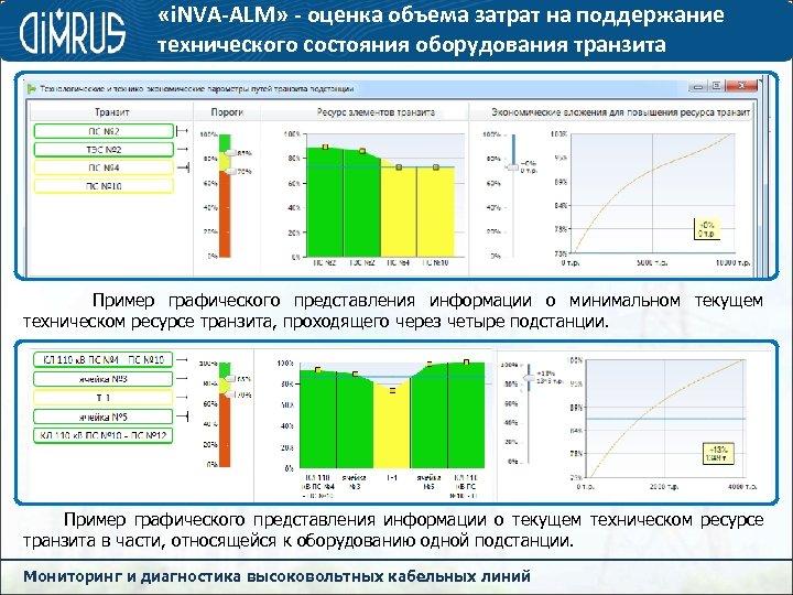 «i. NVA-ALM» - оценка объема затрат на поддержание технического состояния оборудования транзита Пример