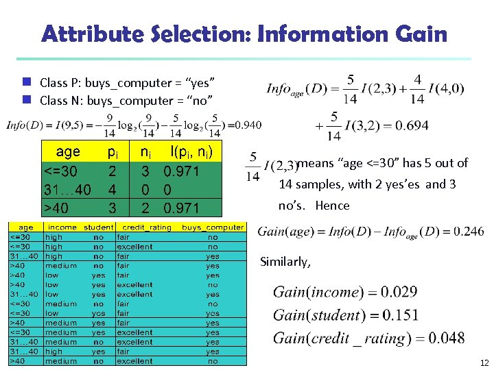"""Attribute Selection: Information Gain Class P: buys_computer = """"yes"""" g Class N: buys_computer ="""