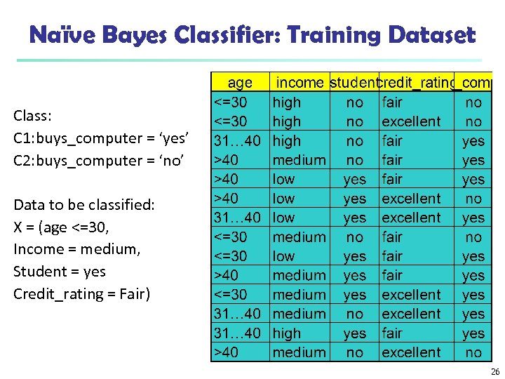 Naïve Bayes Classifier: Training Dataset Class: C 1: buys_computer = 'yes' C 2: buys_computer