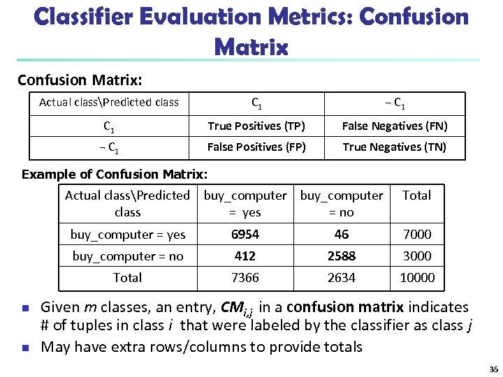 Classifier Evaluation Metrics: Confusion Matrix: Actual classPredicted class C 1 ¬ C 1 True