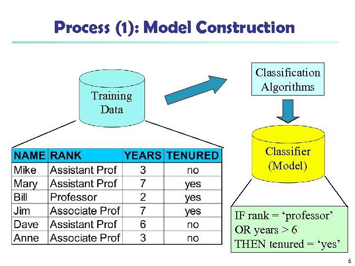 Process (1): Model Construction Training Data Classification Algorithms Classifier (Model) IF rank = 'professor'