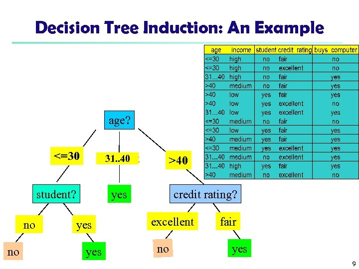 Decision Tree Induction: An Example age? <=30 31. . 40 overcast student? no no
