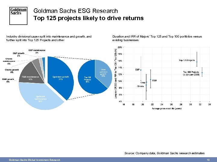 Goldman Sachs ESG Research Top 125 projects likely to drive returns Industry divisional capex