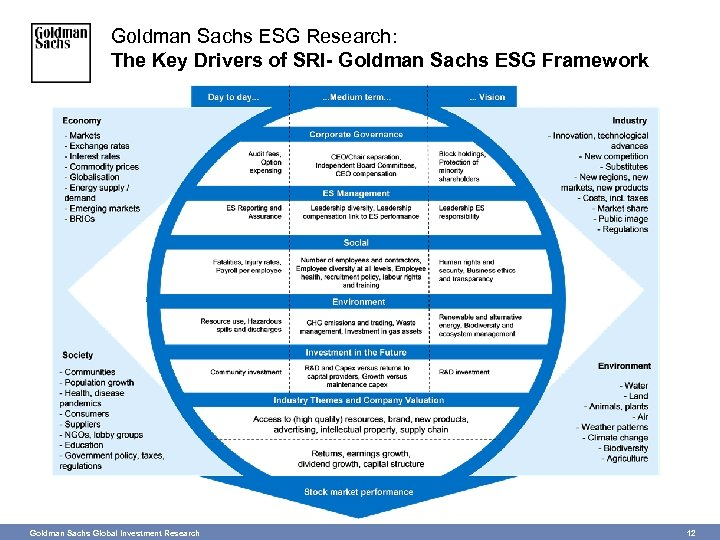 Goldman Sachs ESG Research: The Key Drivers of SRI- Goldman Sachs ESG Framework Goldman