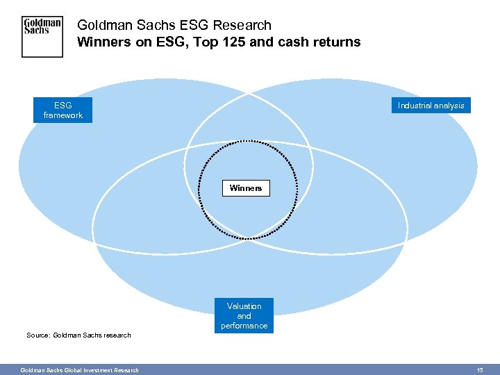 Goldman Sachs ESG Research Winners on ESG, Top 125 and cash returns ESG framework
