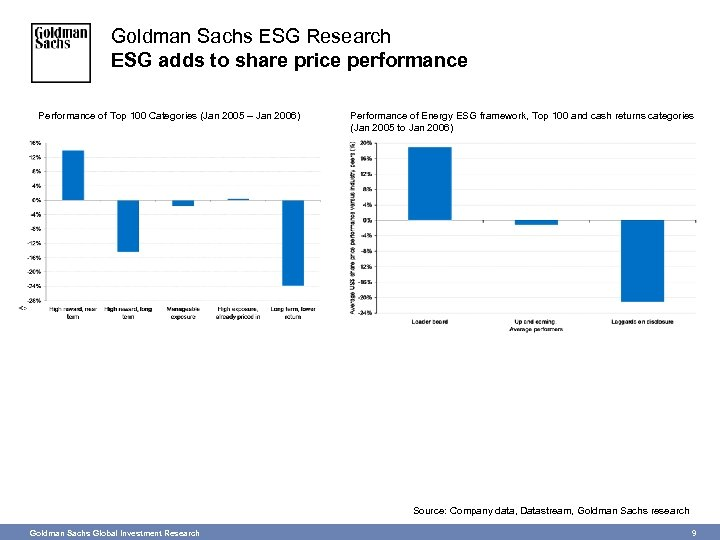 Goldman Sachs ESG Research ESG adds to share price performance Performance of Top 100