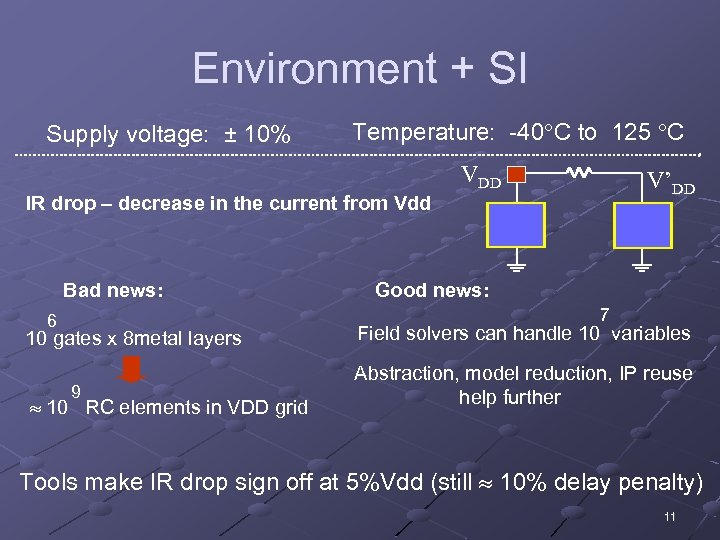 Environment + SI Supply voltage: ± 10% Temperature: -40 C to 125 C VDD
