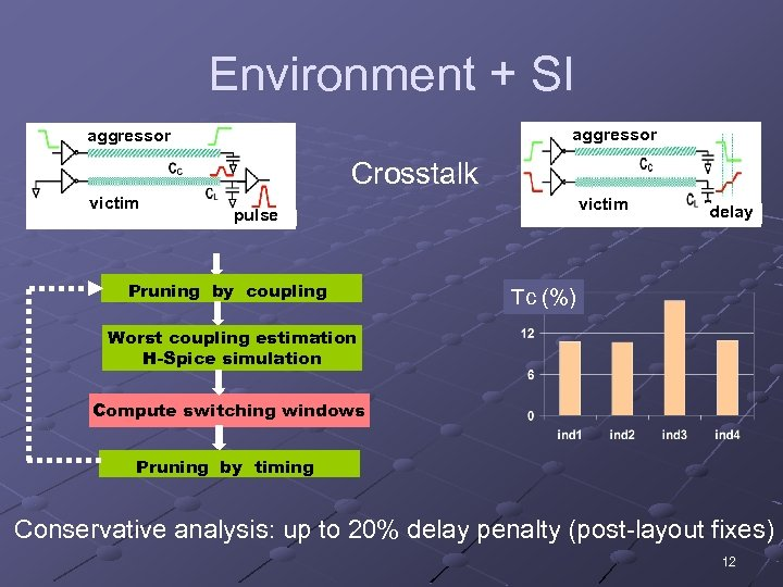 Environment + SI aggressor Crosstalk victim pulse Pruning by coupling delay Tc (%) Worst