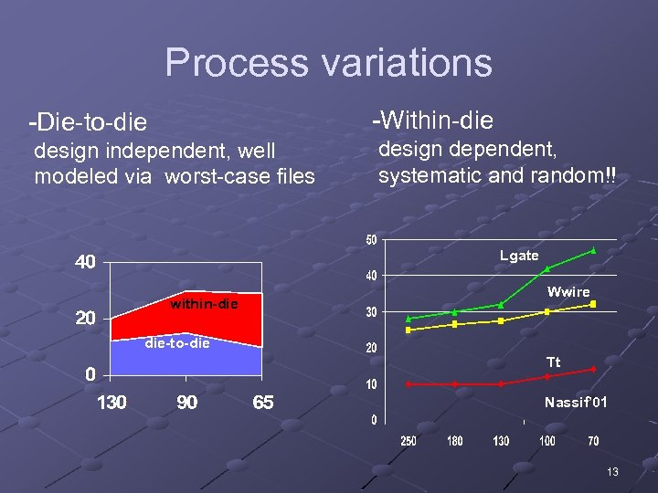 Process variations -Die-to-die -Within-die design independent, well modeled via worst-case files design dependent, systematic
