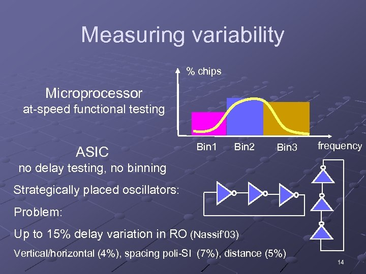 Measuring variability % chips Microprocessor at-speed functional testing ASIC Bin 1 Bin 2 Bin
