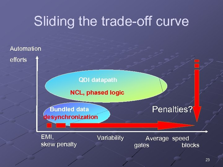 Sliding the trade-off curve Automation efforts QDI datapath NCL, phased logic Bundled data desynchronization