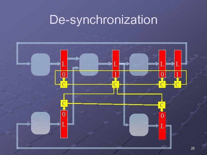 De-synchronization L 0 L 1 C C C 0 L 26