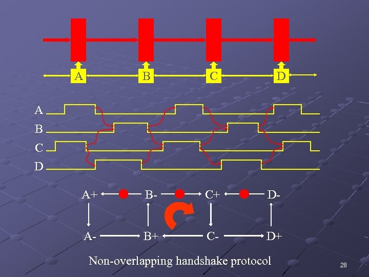 A B C D A+ B- C+ D- A- B+ C- D+ Non-overlapping handshake