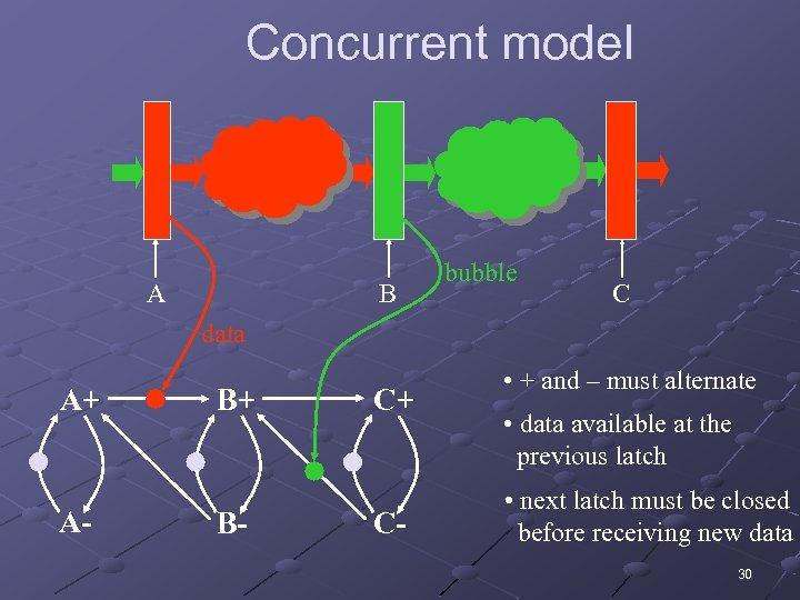 Concurrent model A B bubble C data A+ A- B+ B- C+ C- •