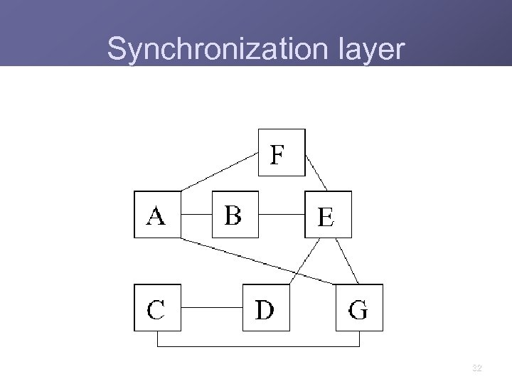 Synchronization layer 32