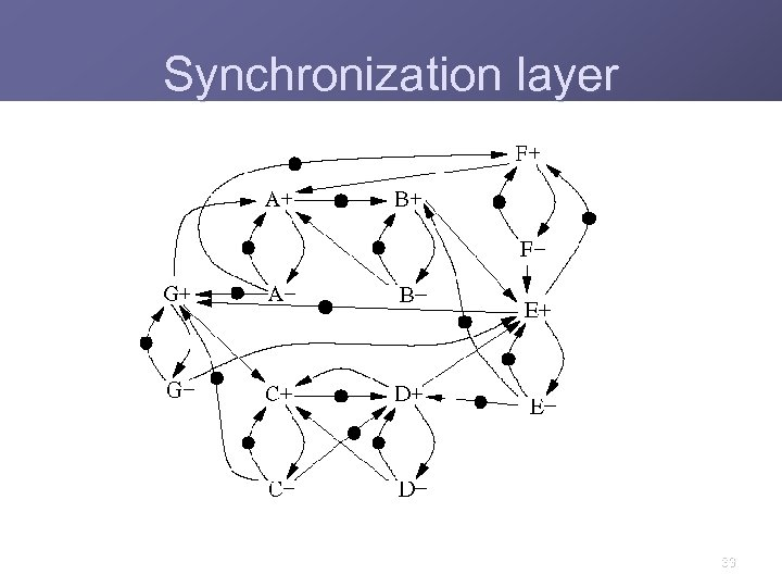 Synchronization layer 33
