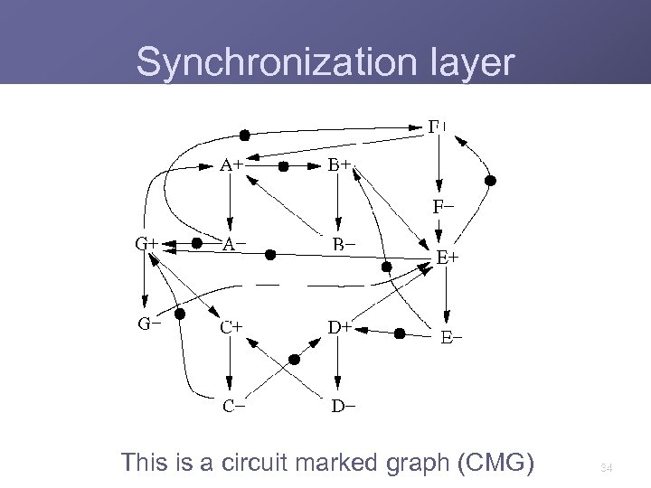 Synchronization layer This is a circuit marked graph (CMG) 34