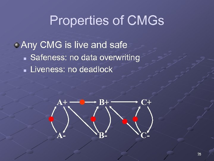 Properties of CMGs Any CMG is live and safe n n Safeness: no data