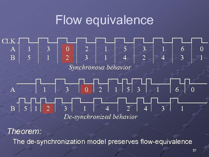 Flow equivalence CLK A B 1 5 3 1 A B 1 5 1