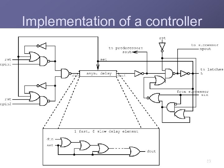 Implementation of a controller 63