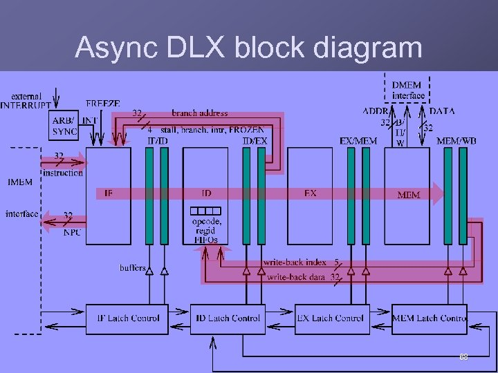 Async DLX block diagram 68