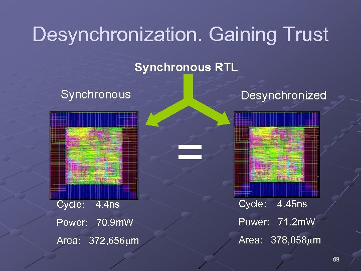 Desynchronization. Gaining Trust Synchronous RTL Synchronous Desynchronized = Cycle: 4. 4 ns Cycle: 4.