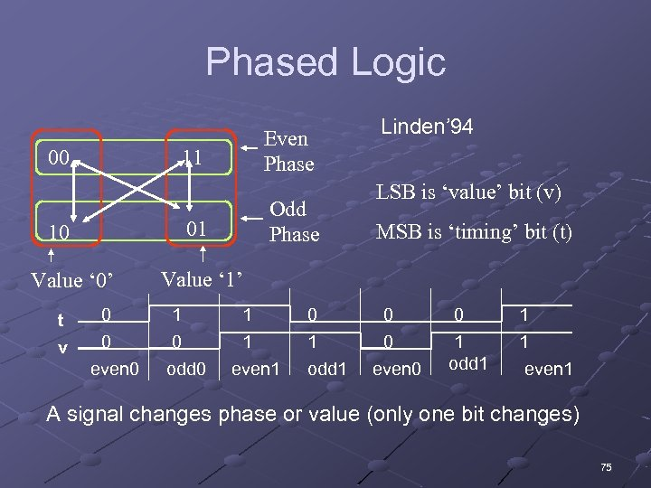 Phased Logic 00 11 Odd Phase 01 10 Value ' 0' t v Even