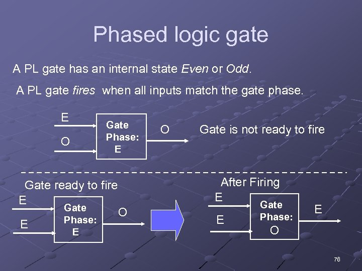 Phased logic gate A PL gate has an internal state Even or Odd. A