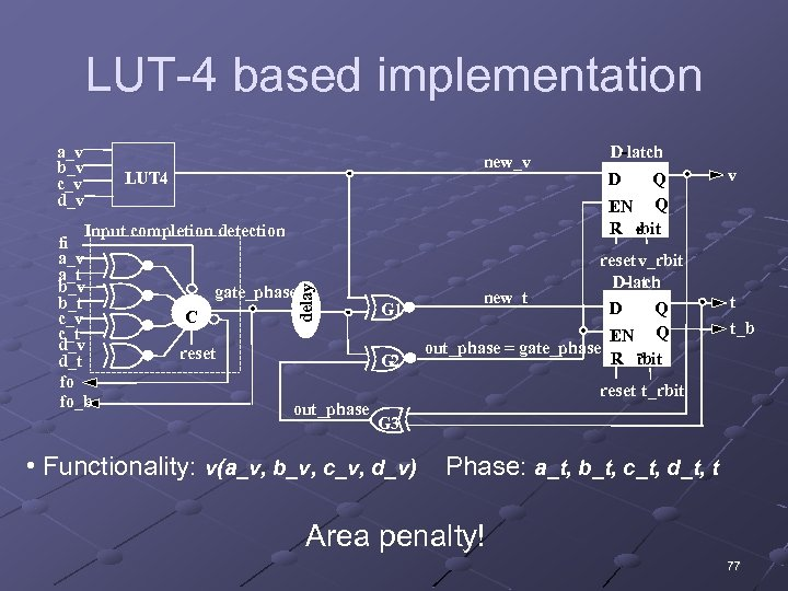 LUT-4 based implementation a_v b_v c_v d_v new_v LUT 4 delay Input completion detection