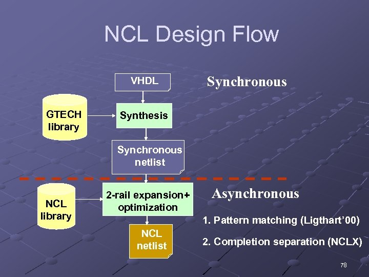 NCL Design Flow VHDL GTECH library Synchronous Synthesis Synchronous netlist NCL library 2 -rail