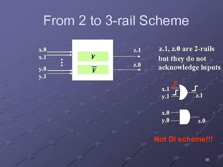 From 2 to 3 -rail Scheme y. 0 y. 1 2 -rail gate …