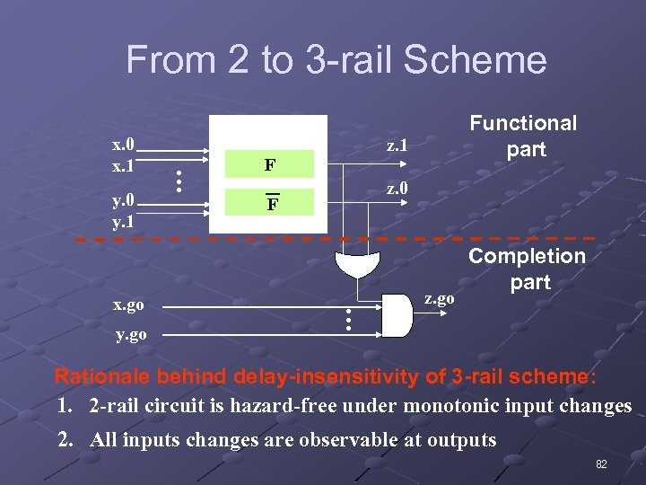 From 2 to 3 -rail Scheme x. go y. go Functional part z. 1