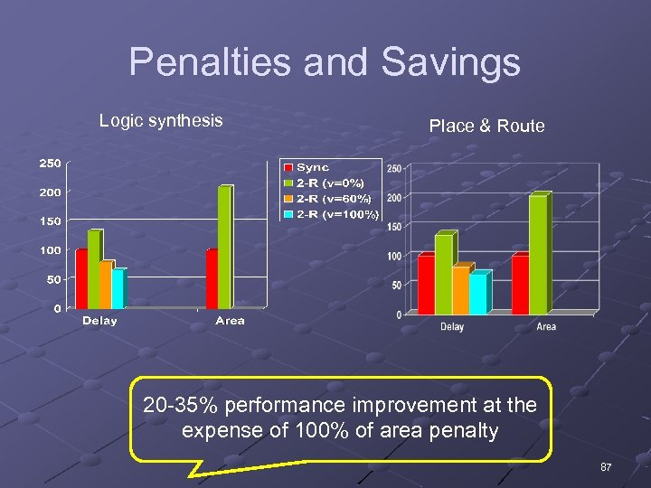 Penalties and Savings Logic synthesis Place & Route 20 -35% performance improvement at the
