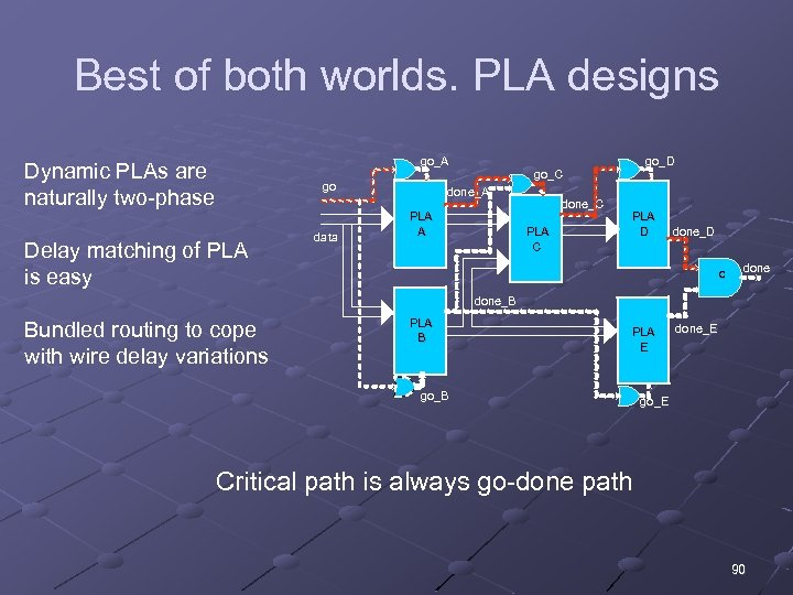 Best of both worlds. PLA designs go_A Dynamic PLAs are naturally two-phase go Delay