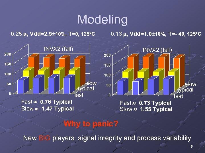 Modeling 0. 25 , Vdd=2. 5 10%, T=0, 125 C 0. 13 , Vdd=1.