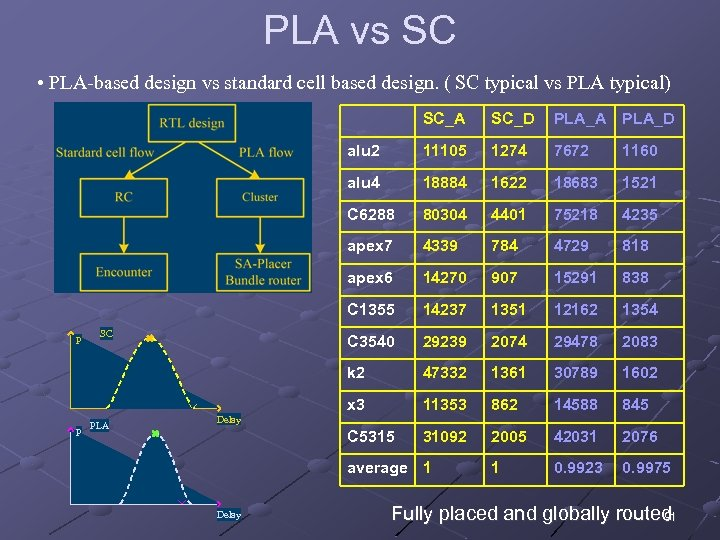 PLA vs SC • PLA-based design vs standard cell based design. ( SC typical