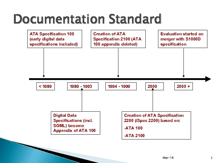 Documentation Standard ATA Specification 100 (early digital data specifications included) < 1989 Creation of