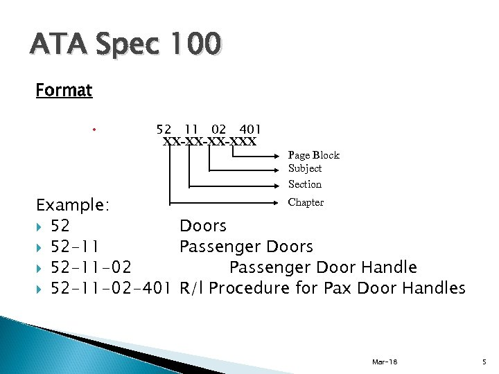 ATA Spec 100 Format 52 11 02 401 XX-XX-XX-XXX Page Block Subject Section Chapter